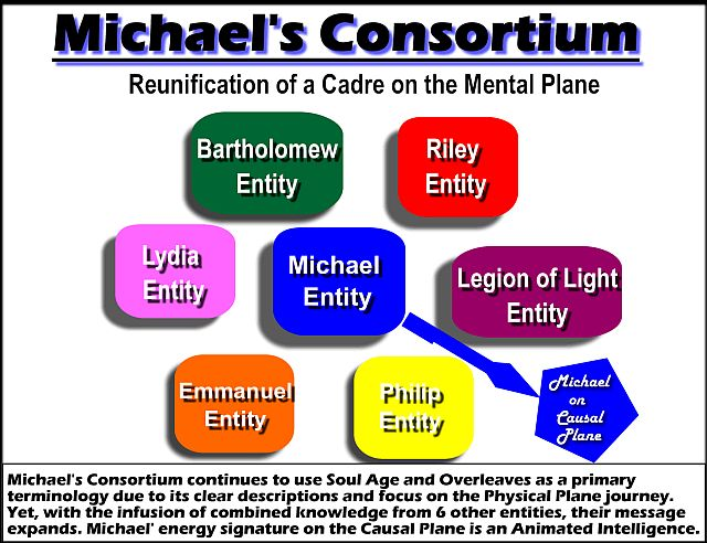 The Consortium - Michael Emanation on the Causal Plane