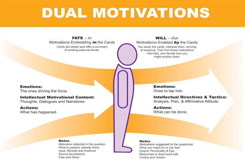 Dual_Motivations