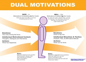 The Dual Motivations embedded in the Michael Motivation Cards